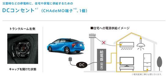 トヨタ「ミライ」お家へ電力供給の図、あまり詳しく書かれていないがEVとは比較にならないインパクトを電力業界に与える可能性がある、画像はメーカーサイトより拝借
