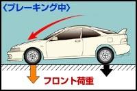 ブレーキング時の車の荷重移動の図、コーナーに入る際に前荷重とすることで前輪の摩擦を有効に使うことができる、画像はネット上から拝借