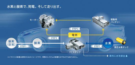 トヨタ「ミライ」の燃料電池システム図、シンプルに書いてあるがクリアしなければならない技術的なハードルは高い、画像はメーカーサイトより拝借