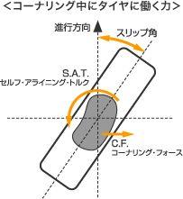 コーナリング中のタイヤに働く力関係を図にしたもの、スリップ角が付いているとこがミソ、画像はネット上から拝借