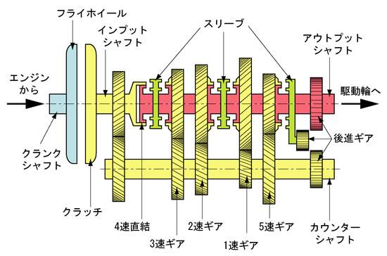 一般的なトランスミッションの概念図、メインシャフトに付いたギアとカウンターシャフトに付いたギアが噛み合う、この噛み合いをスムーズにするのがシンクロギアと呼ばれる機構(ここには書いてない)なのだ、画像はネット上から拝借
