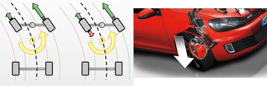VWゴルフの電子式LSD「XDS」、コーナリング中に内輪が空転するとその車輪だけ軽くブレーキをかけて空転を止める、これでLSDと同じ働きをするのだ、これはLSD無しFF車では昔から人間が行っていた操作を機械がやる、画像はネット上から拝借