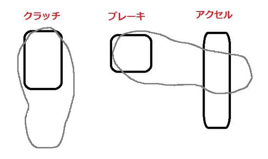 ヒールアンドトォ~時の足の配置図、右足のつま先でブレーキを操作しつつ踵でアクセルをあおる動作をする、左足はもちろんクラッチ操作を行い、左手はシフトレバーをガチャガチャ動かす、これだけの操作をスムーズに素早く行えるまでに練習あるのみ、画像はネット上から拝借