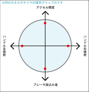 摩擦円の一例、上下が車で言う前後方向、左右が車の横方向となる、このサークルの中がタイヤのグリップできる範囲となる、画像はネット上から拝借