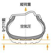 タイヤに荷重が掛かった際の断面図、良く荷重移動をさせてタイヤを潰すという表現を使うが文字通りタイヤが潰れるのだ、画像はネット上から拝借