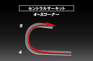セントラル4コーナーの攻略図