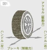 タイヤのグリップの縦横の関係