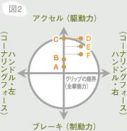 摩擦円の解釈