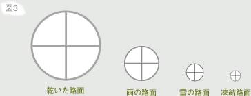摩擦円の大小