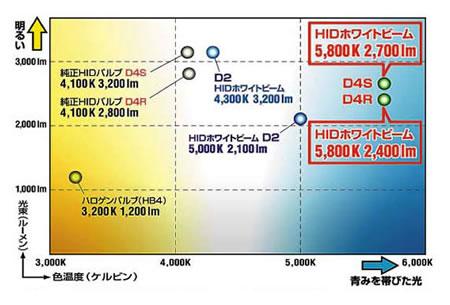 光束と色温度の関係