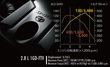 新型1GD-FTVエンジンのエンジン特性図