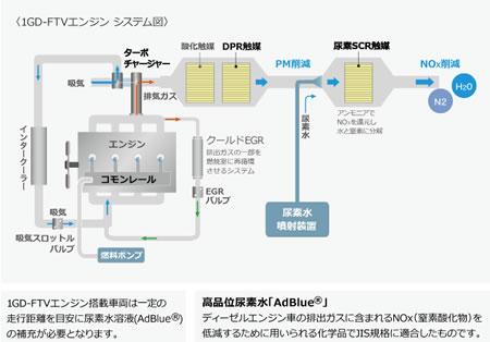 新型1GD-FTVエンジンのエンジンシステム図