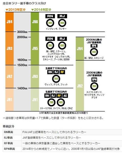 全日本ラリーのカテゴリー分け