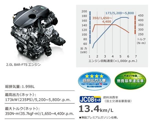トヨタ新型クラウンアスリートの2Lダウンサイジングターボエンジン画像