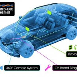 車内ネットワークもイーサネットの時代、それも1Gbpsだからビックリする
