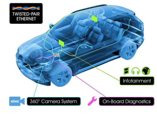 オープンアライアンステクノロジーによる車内ネットワークの利用方法