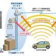 沖電気工業のDSRC後付できる位置情報検出システム
