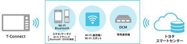 トヨタT-Connectの通信方式