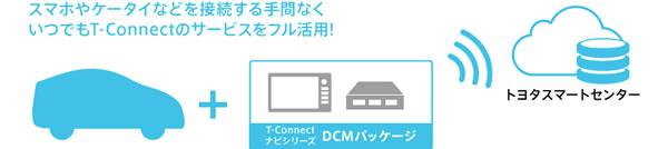 トヨタT-ConnectとDCM