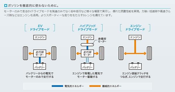 オデッセイハイブリッドのシステム