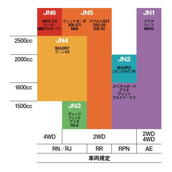 2016年全日本ラリーの車両区分け
