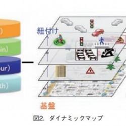 これからの自動車社会のキーワードなるローカルダイナミックマップ日本発のISO 14296と運転の自由
