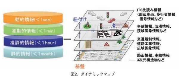 ローカルダイナミックマップの概念図
