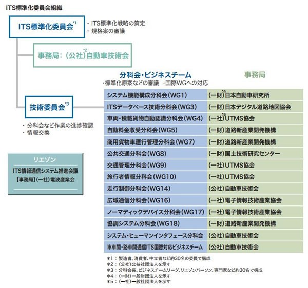 ITS標準化委員会の構成