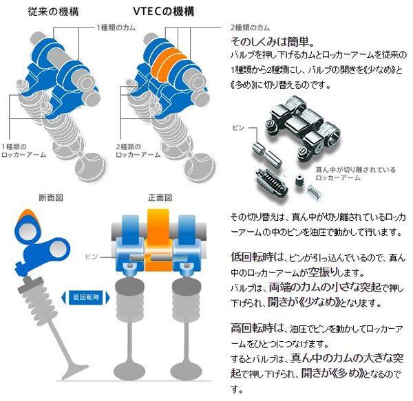 VTECの仕組み