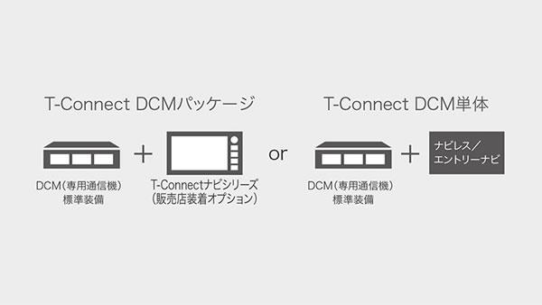 「初代コネクティッドカー」を構成するDCMのシステム図