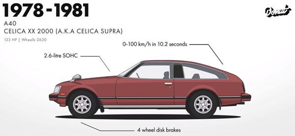 A40スープラ