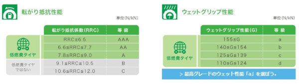 日本のタイヤのラベリング制度