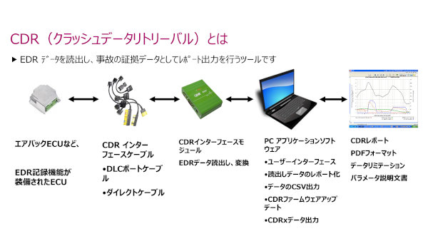 CDR解析プロセス